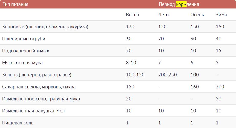Таблица - Основные параметры и виды продуктов для индюков