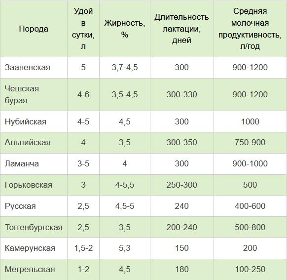 Сравнение параметров популярных молочных пород