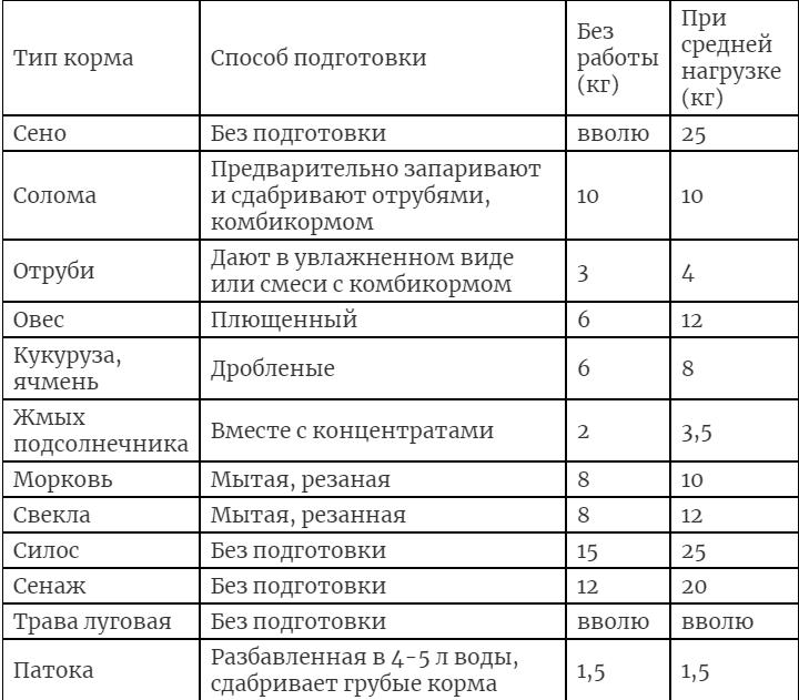 Таблица питания орловских лошадей