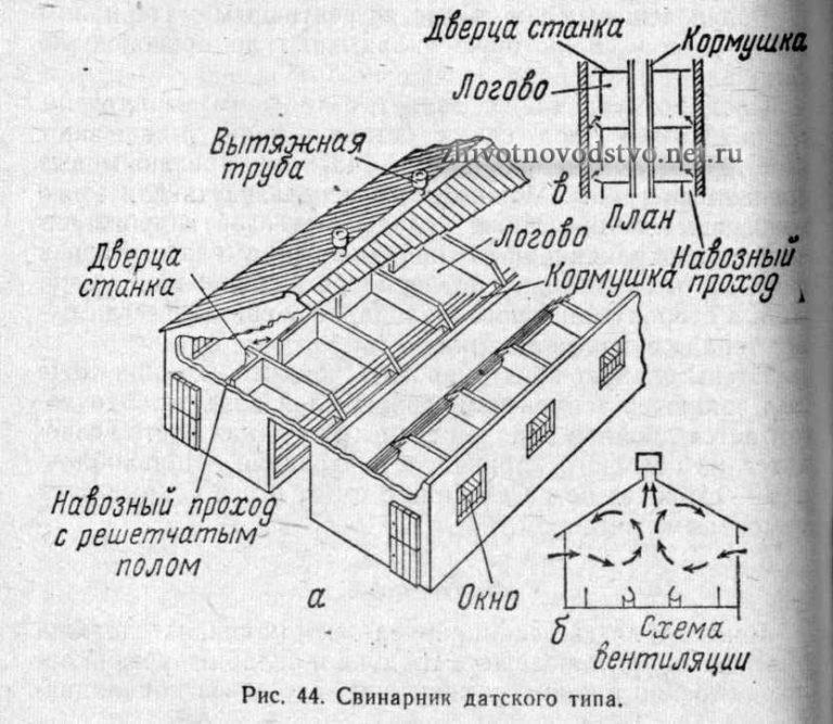 Схема свинарника датского типа